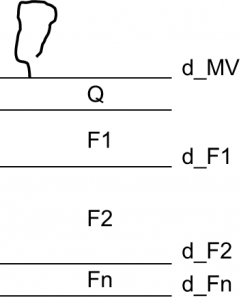 Schematische weergave van de bepaling van de lokale geologie op basis van de isohypsen in DOV.