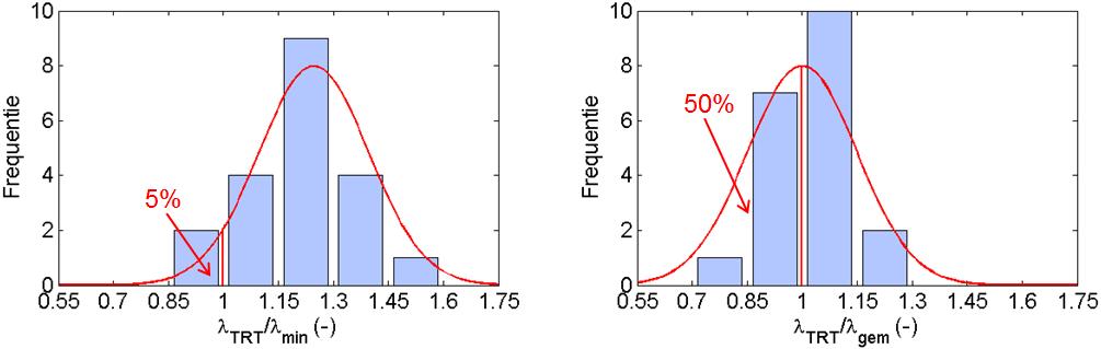 Histo's kalibratie theoretisch