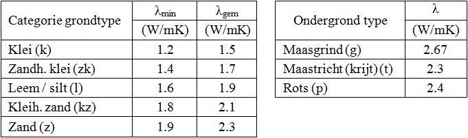 tabel lambdas