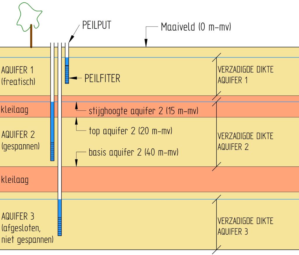 illustratie-type-aquifer